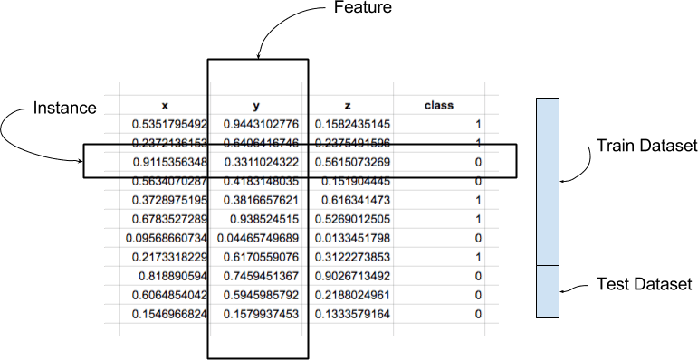 Table of Data Showing an Instance, Feature, and Train-Test Datasets
