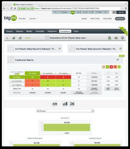BigML Evaluate Predictive Model