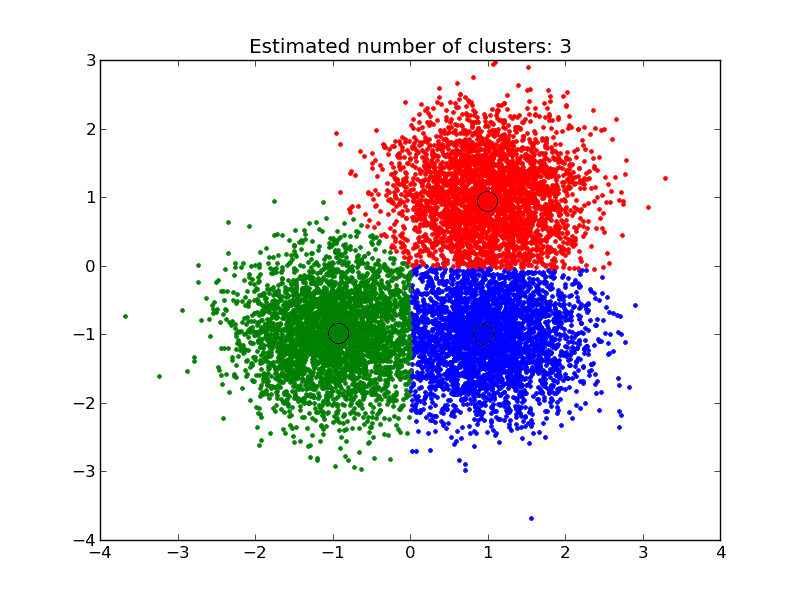 mean-shift clustering algorithm