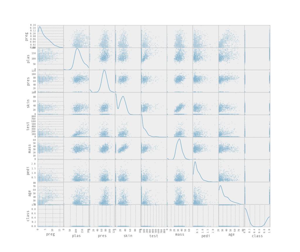 Attribute Scatter Plot Matrix
