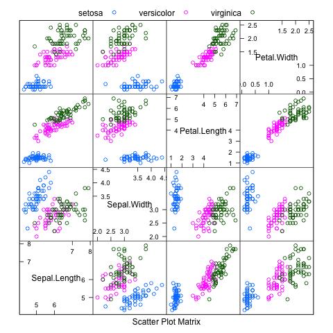Scatterplot Matrix of the Iris dataset using the Caret R package