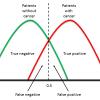 ROC Curve Explaination