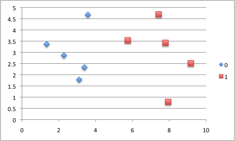 Scatter Plot of Small Contrived Dataset for Testing the Naive Bayes Algorithm