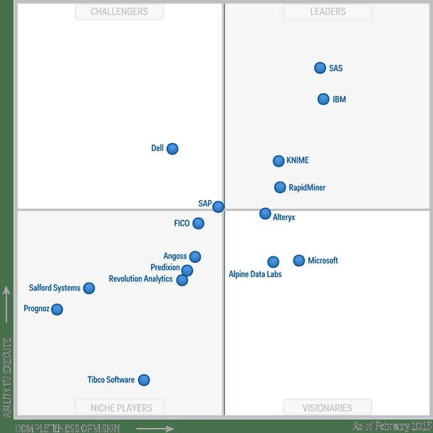 Gartner Magic Quadrant for Advanced Analytics Platforms