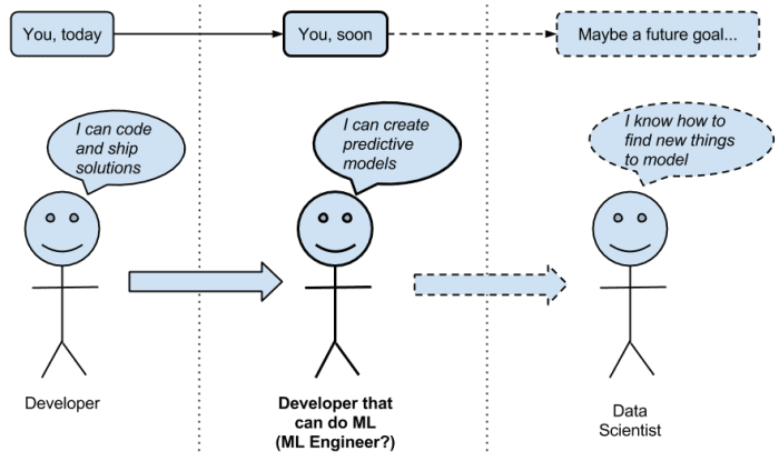 Machine Learning for Programmers - Dream