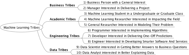 Machine Learning Tribes