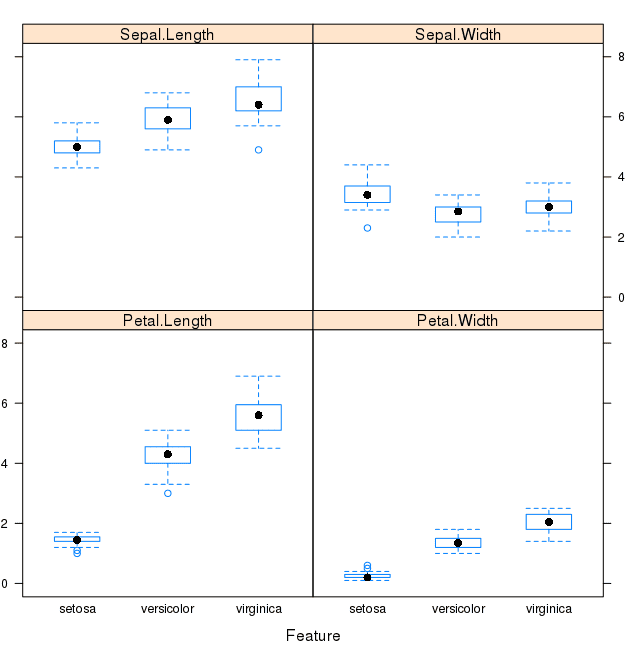 Box and Whisker Plot of Iris data by Class Value