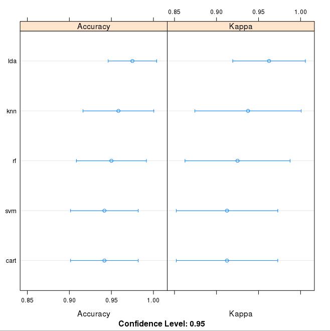 Comparison of Machine Learning Algorithms on Iris Dataset in R