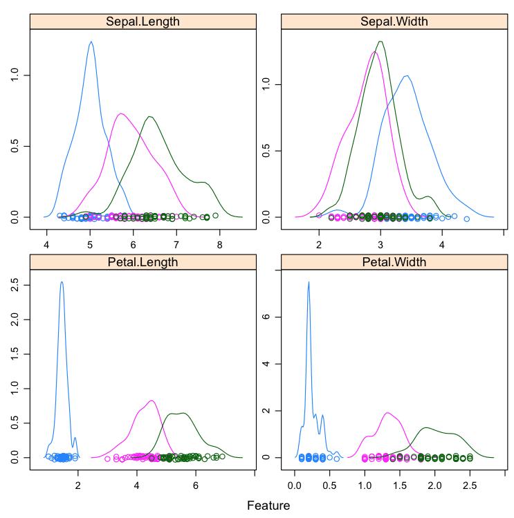 Density Plot By Class in R
