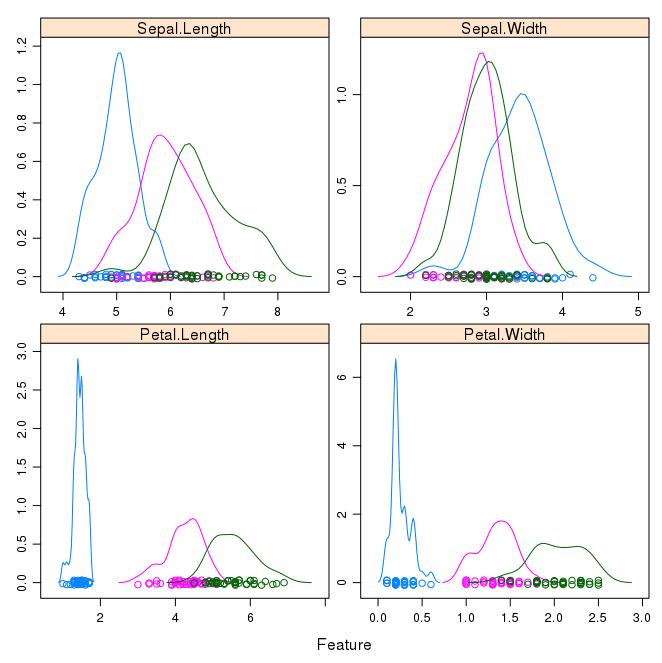 Density Plots of Iris Data By Class Value