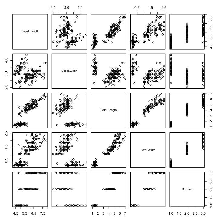 Scatterplot Matrix in R