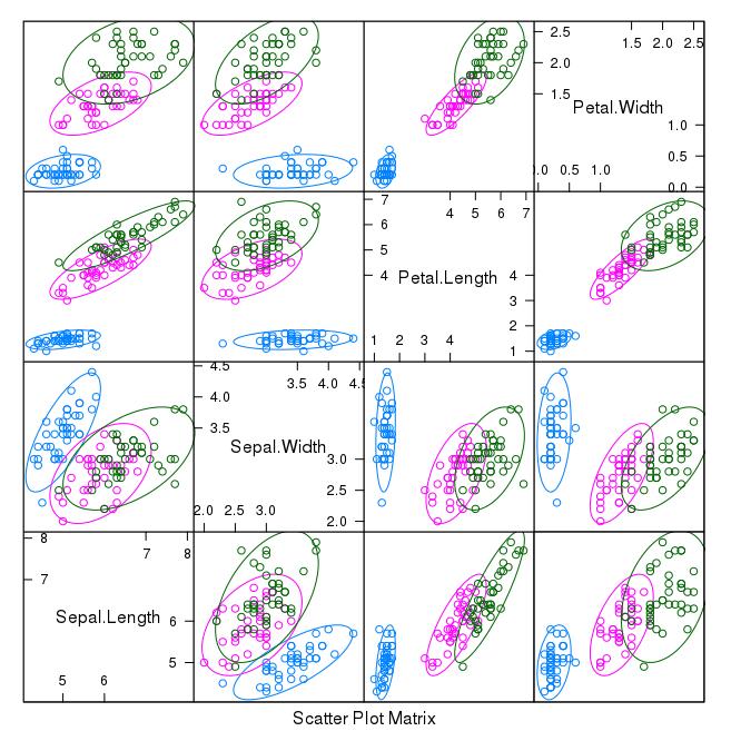 Scatterplot Matrix of Iris Data in R