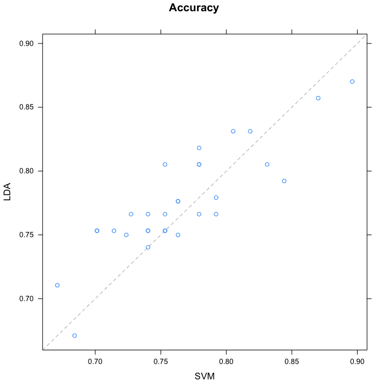 Compare Machine Learning Algorithms in R Pair-wise Scatterplot