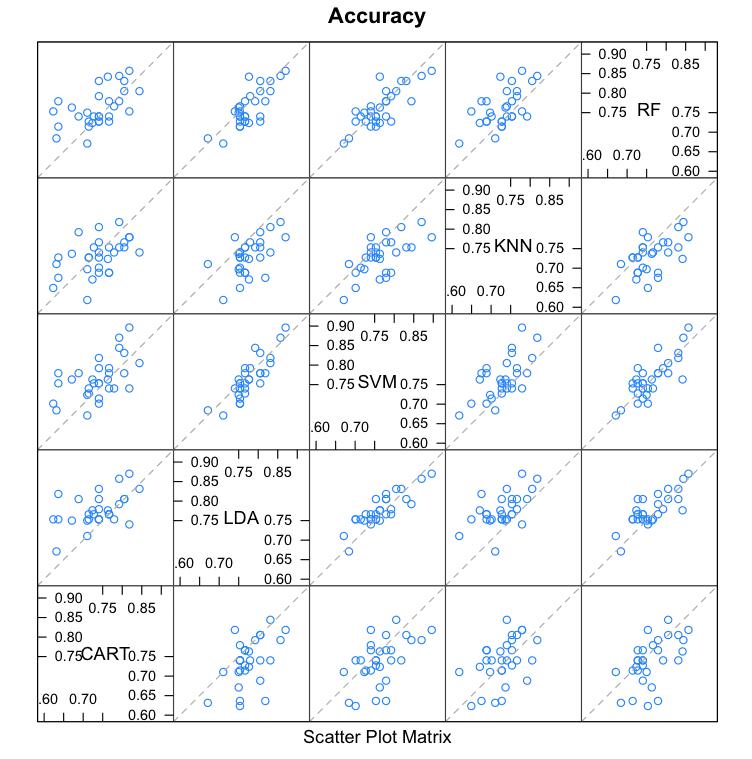 Compare Machine Learning Algorithms in R Scatterplot Matrix