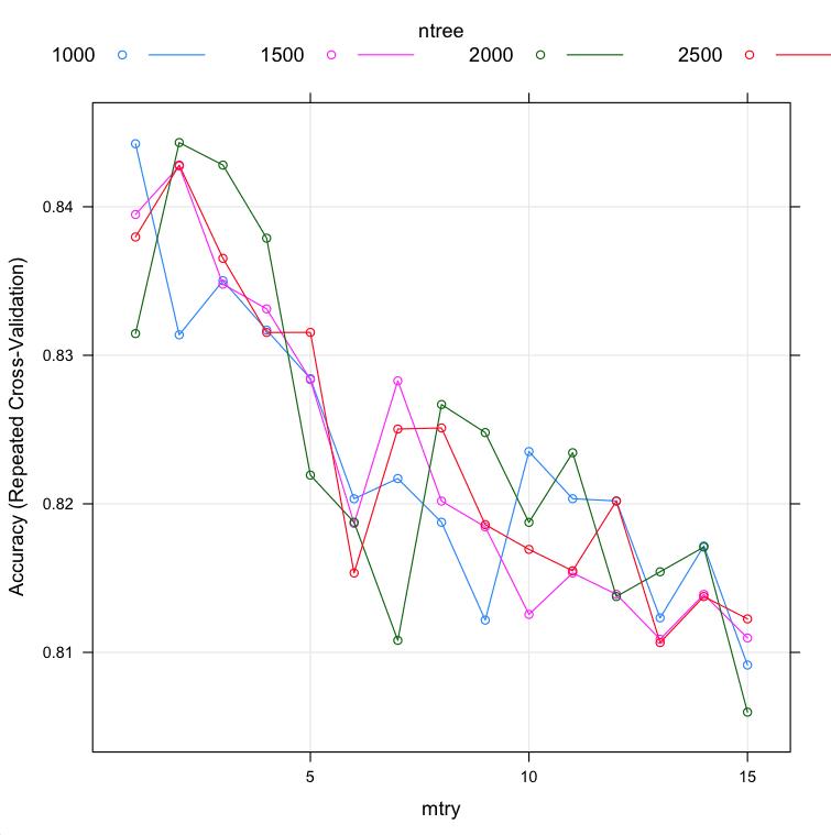 Custom Tuning of Random Forest parameters in R