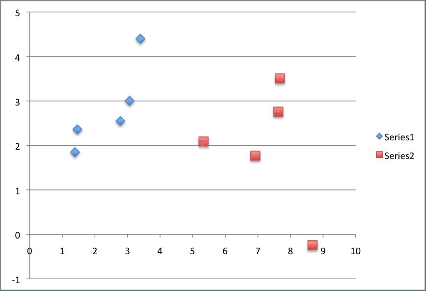 Logistic Regression Tutorial Dataset
