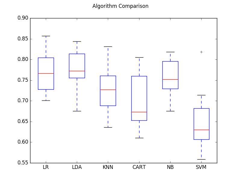 Compare Machine Learning Algorithms