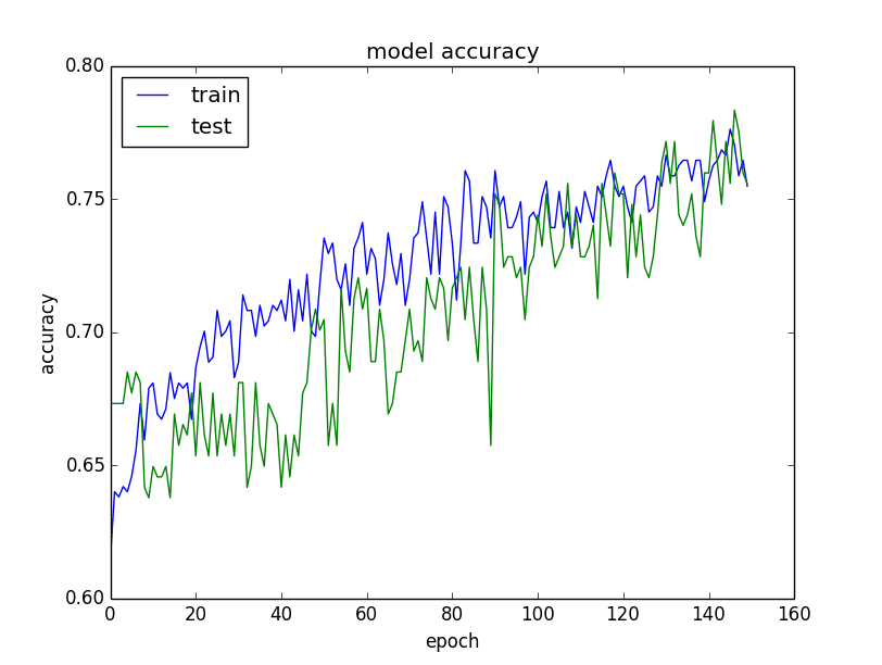 Plot of Model Accuracy on Train and Validation Datasets