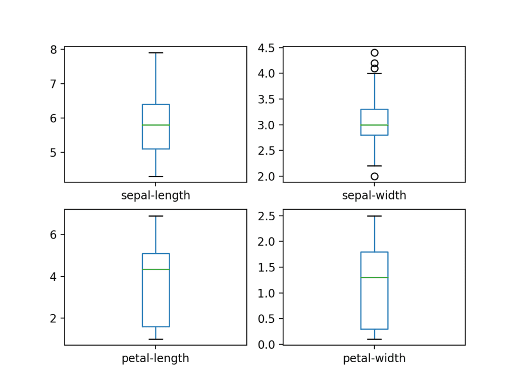 Box and Whisker Plots for Each Input Variable for the Iris Flowers Dataset