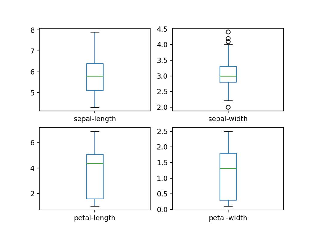 鸢尾花数据集的每个输入变量的箱形图和须线图