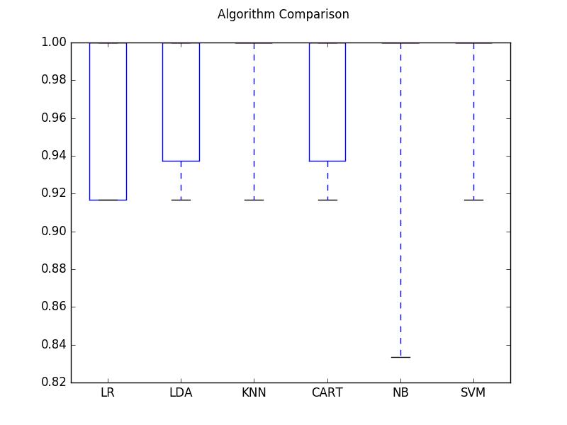 Compare Algorithm Accuracy
