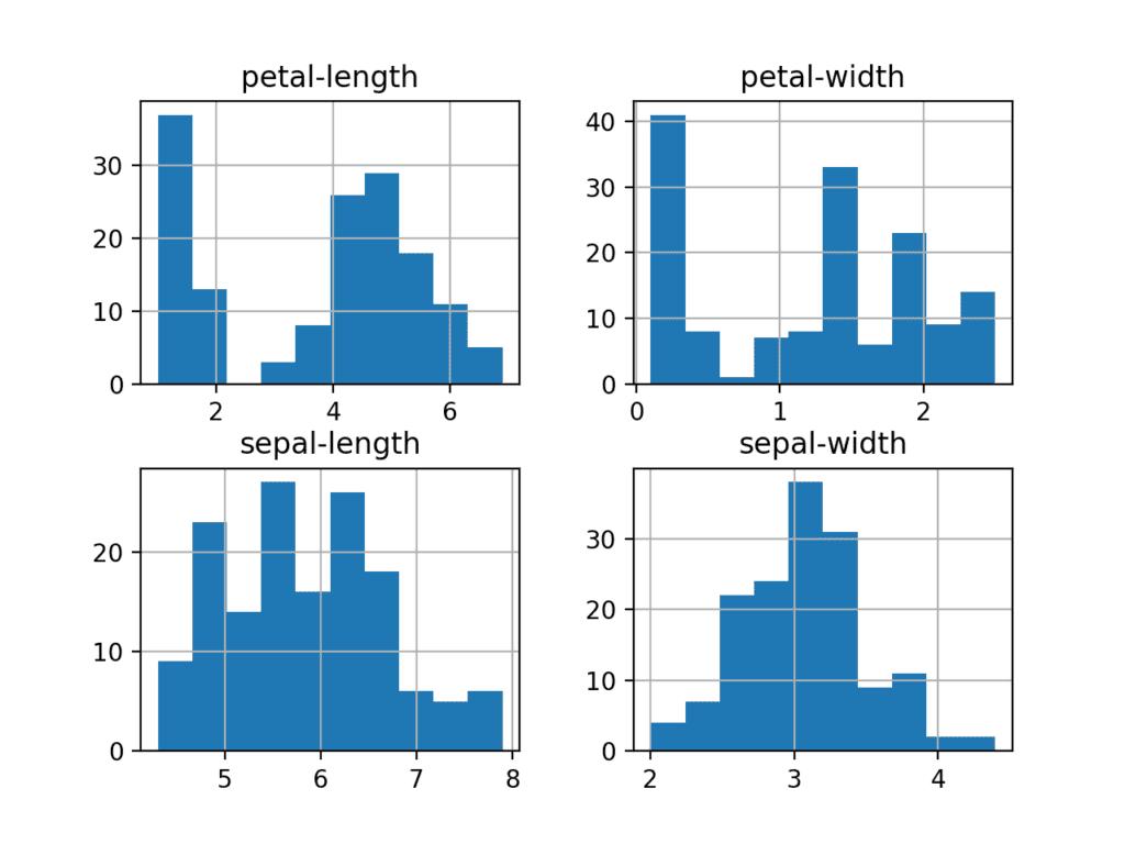 鸢尾花数据集的每个输入变量的直方图