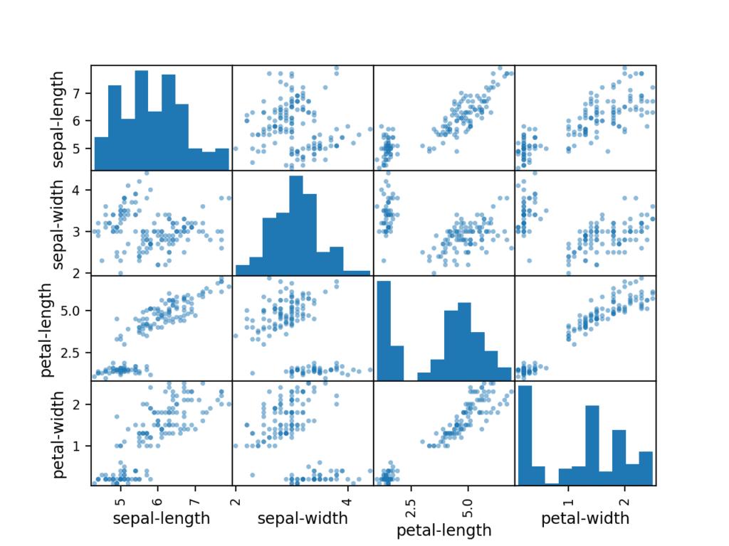 鸢尾花数据集的每个输入变量的散点矩阵图
