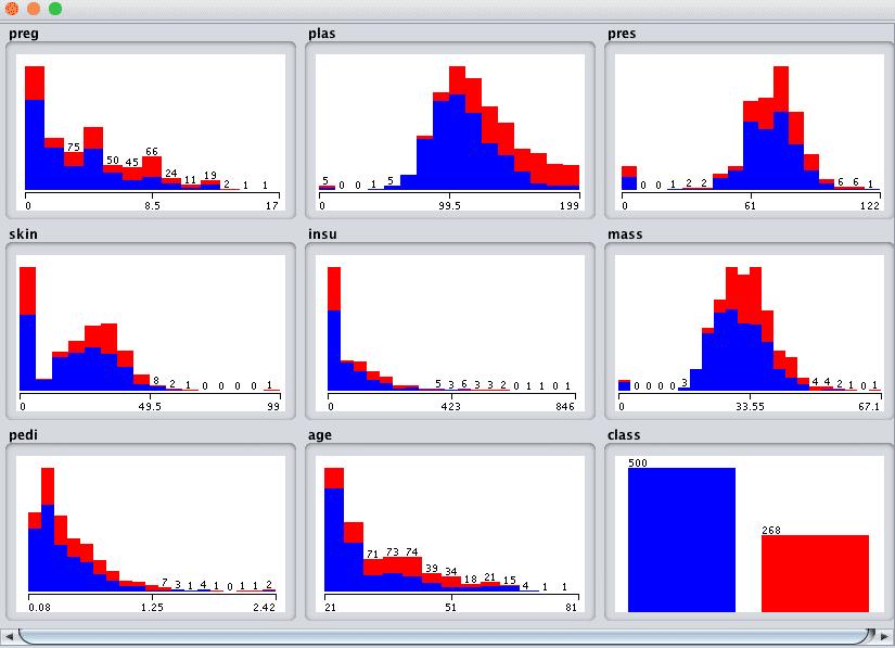 Weka All Univariate Attribute Distributions