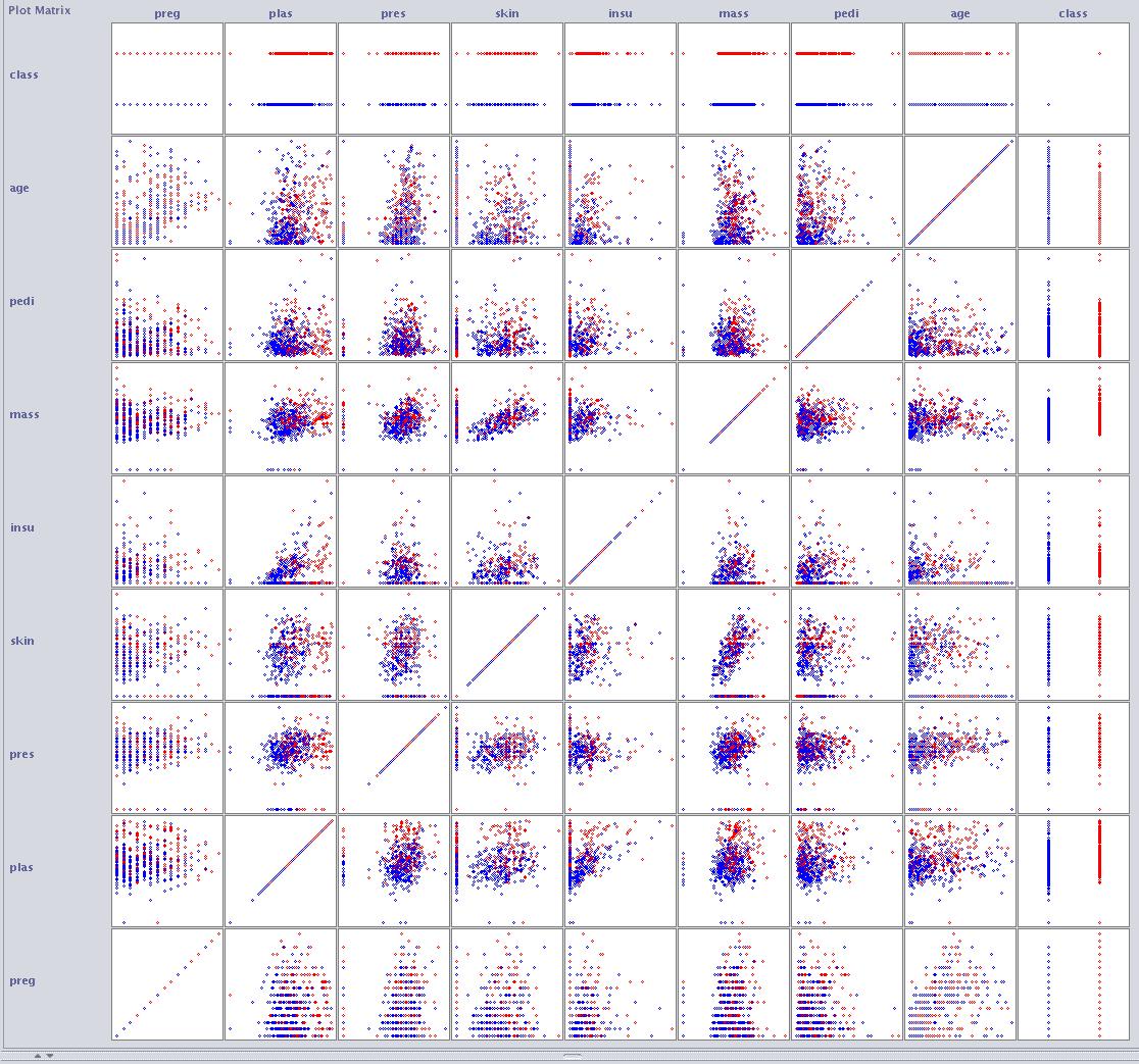 Weka Improved Scatterplot Matrix