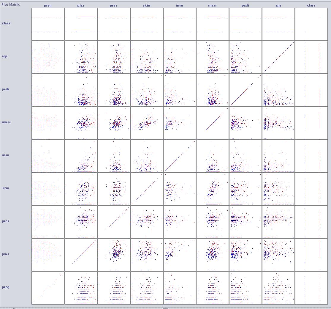 Weka Scatterplot Matrix