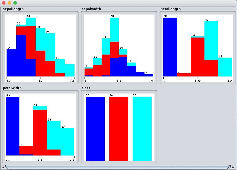 Weka Univariate Attribute Distribution Plots