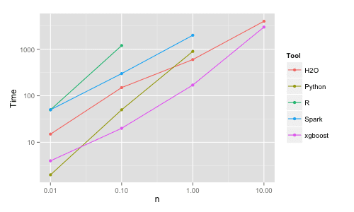 Benchmark Performance of XGBoost