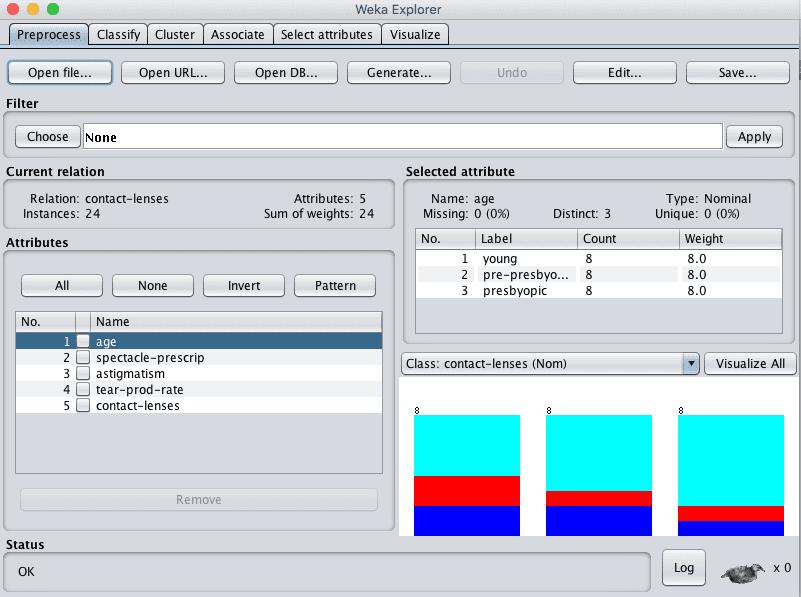 Weka Explorer Loaded Contact Lenses Dataset