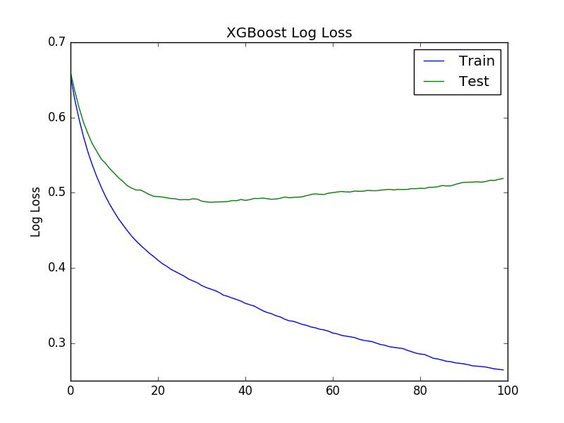 XGBoost Learning Curve Log Loss