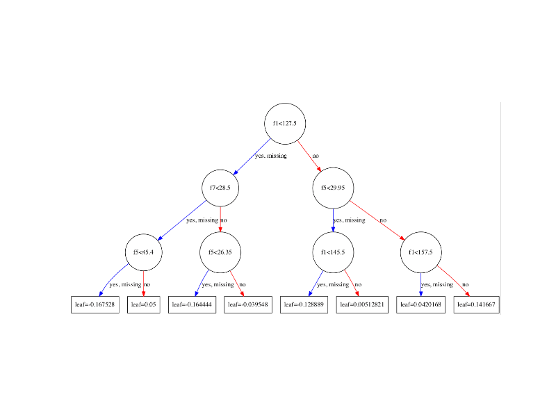 XGBoost Plot of Single Decision Tree