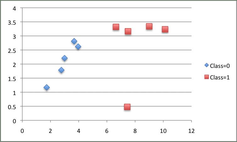 CART Contrived Dataset