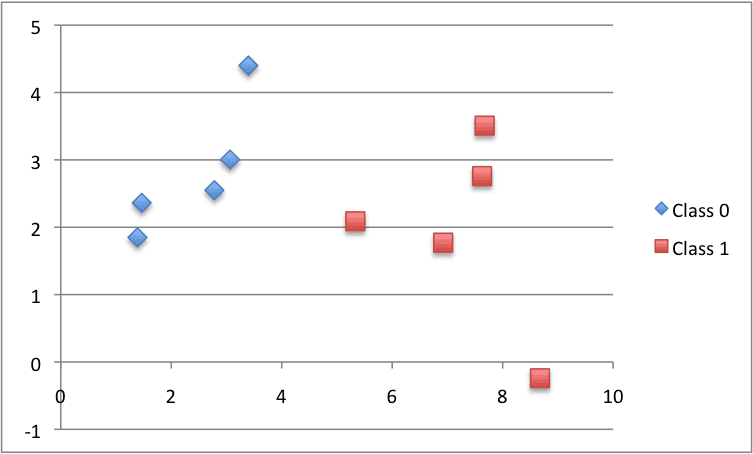 小型人为分类数据集