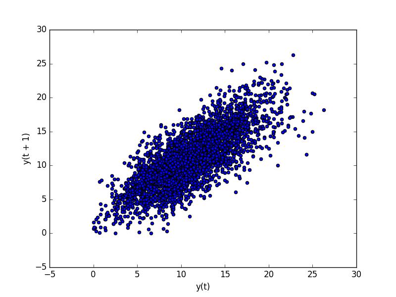 Minimum Daily Temperature Dataset Lag Plot