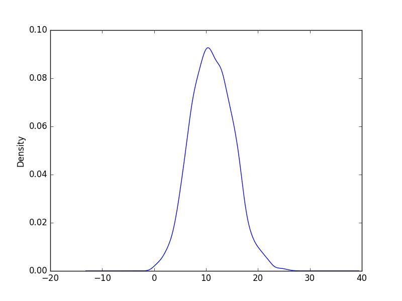 Minimum Daily Temperature Density Plot