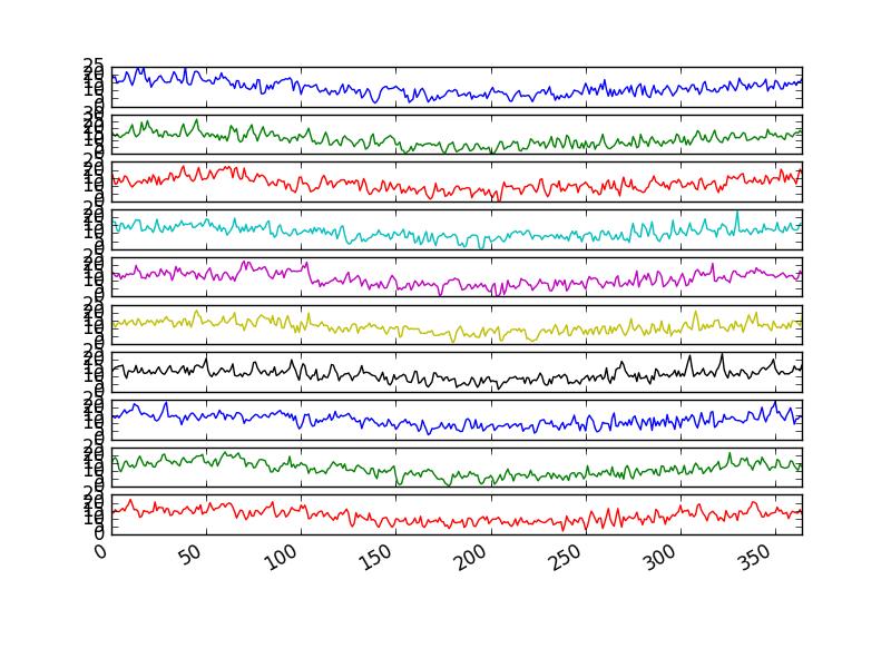 Minimum Daily Temperature Yearly Line Plots