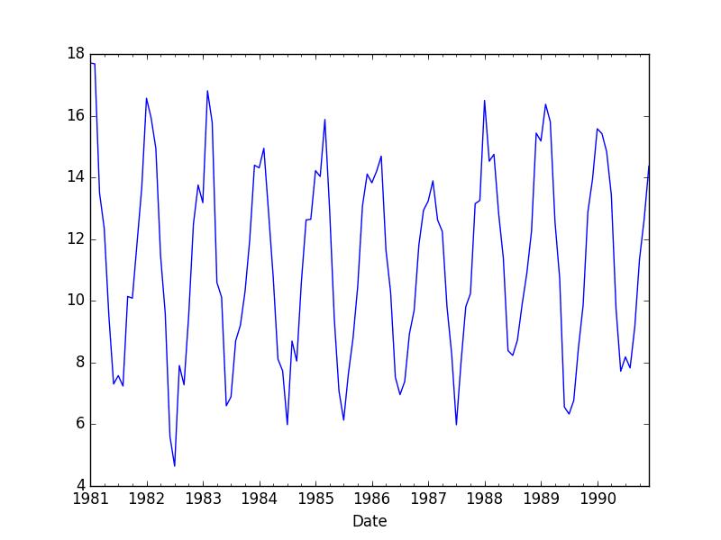 Minimum Monthly Temperature Dataset