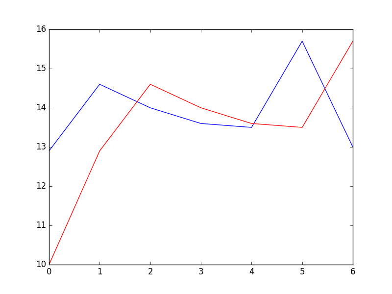 Predictions From Persistence Model