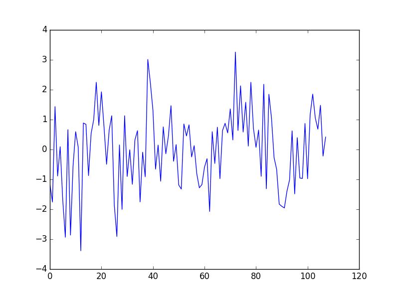 Seasonal Adjusted Minimum Monthly Temperature Dataset