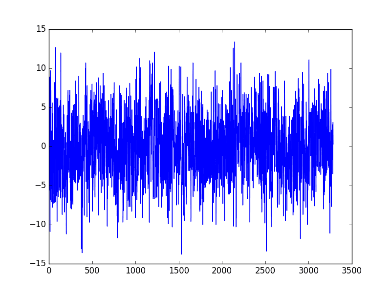 Differencing Sesaonal Adjusted Minimum Daily Temperature