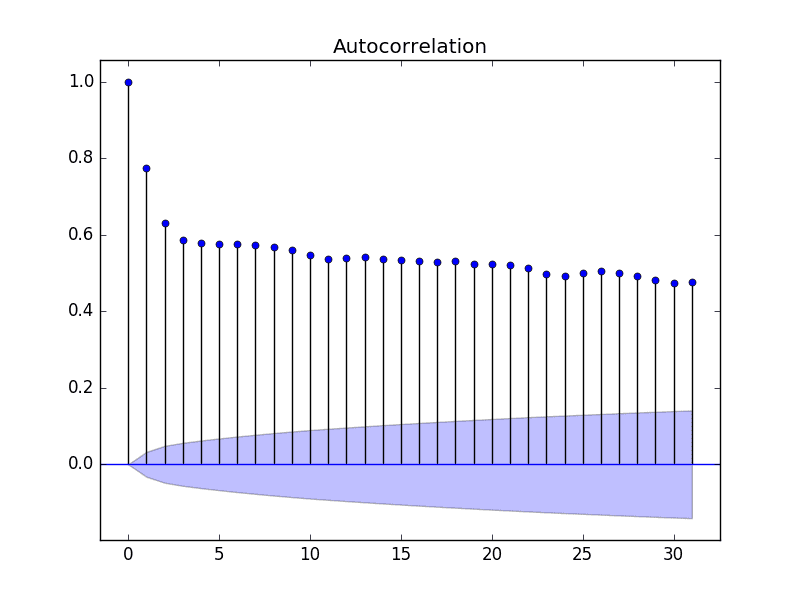 Statsmodels Autocorrelation Plot