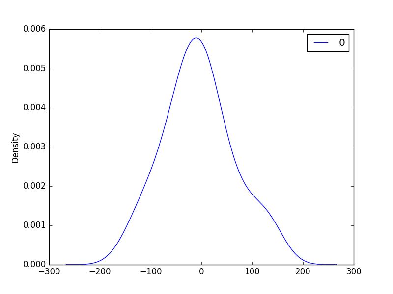 ARMA Fit Residual Error Density Plot