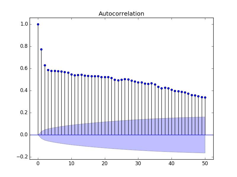 Autocorrelation Plot With Fewer Lags of the Minimum Daily Temperatures Dataset