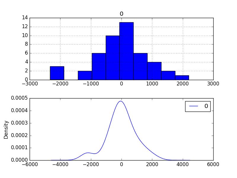 Bias Corrected Residual Forecast Error Density Plots