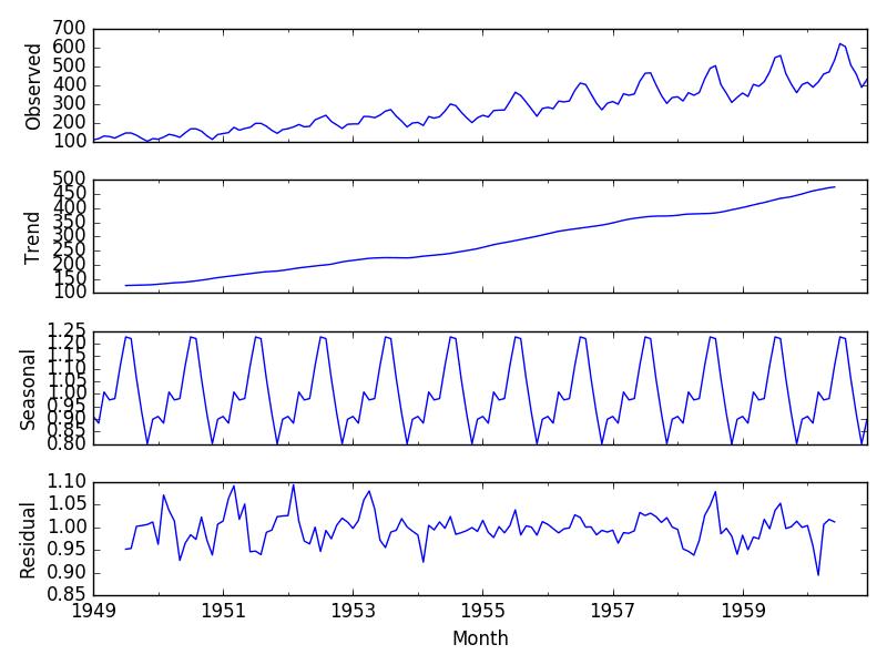 Multiplicative Decomposition of Airline Passenger Dataset