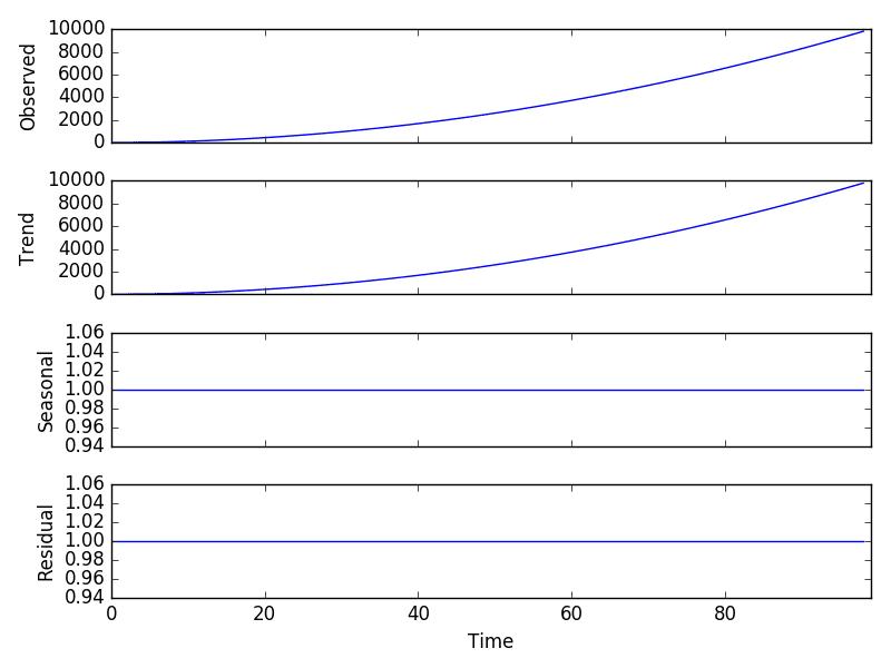 Multiplicative Model Decomposition Plot | Time series forecasting